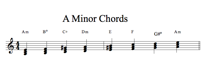 The 4 Most Important Piano Chords To Learn The One Smart Piano